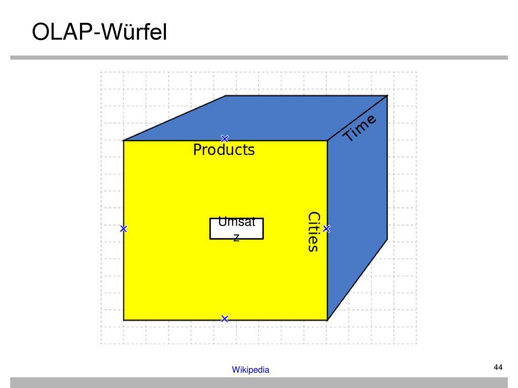 OLAP-Würfel Umsatz Wikipedia