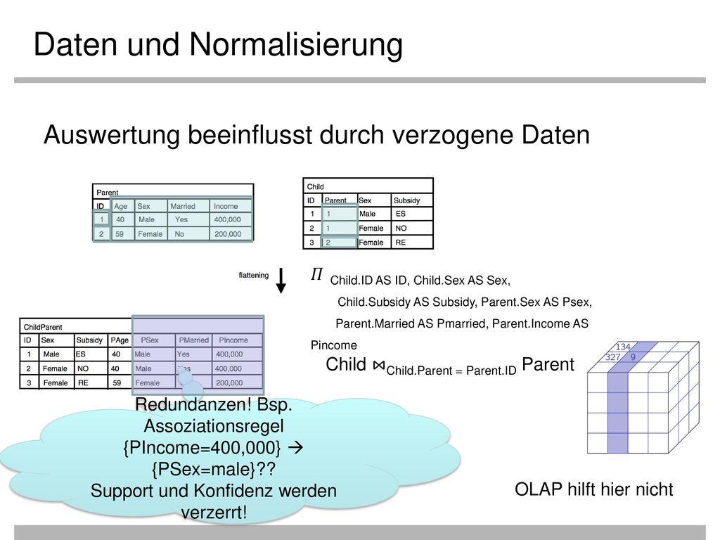 Daten und Normalisierung