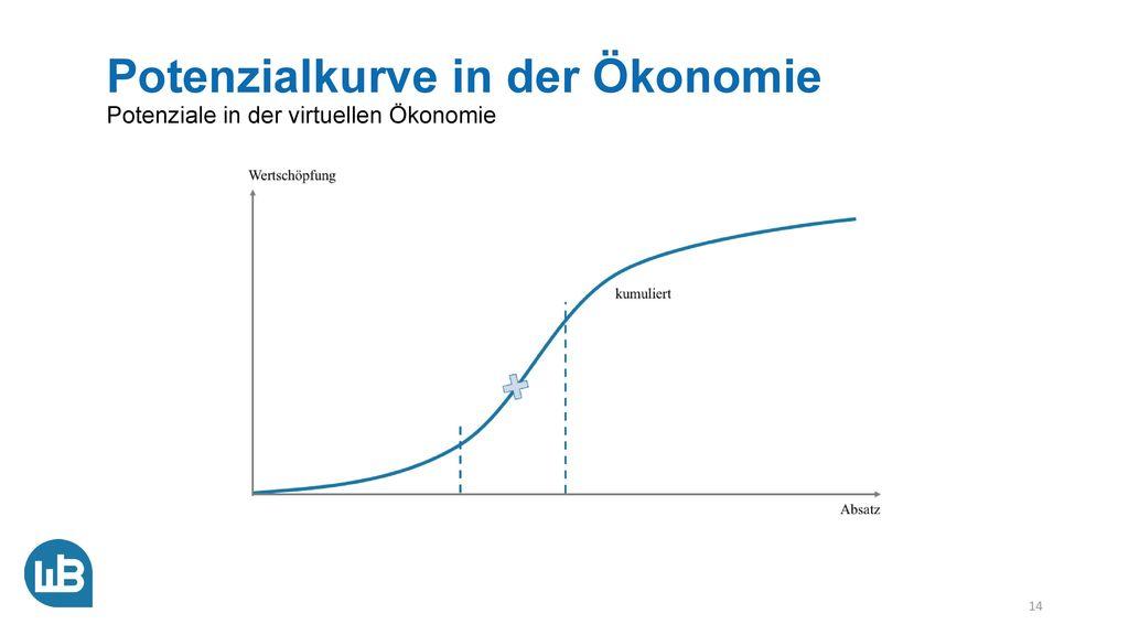 Potenziale in der virtuellen Ökonomie Postindustrielle Ökonomie
