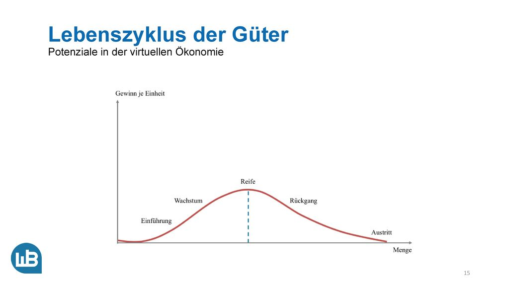 Potenzialkurve in der Ökonomie Potenziale in der virtuellen Ökonomie
