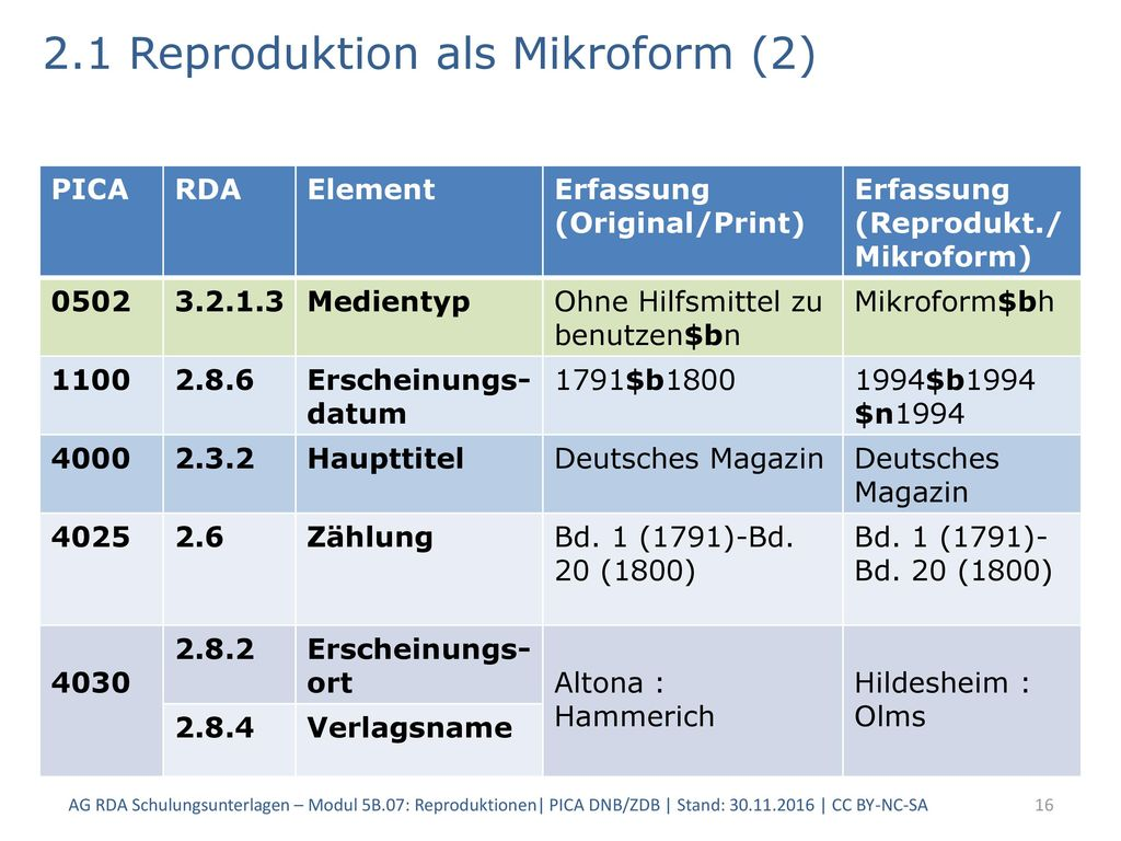 2.1 Reproduktion als Mikroform (2)
