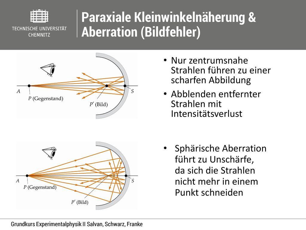 Paraxiale Kleinwinkelnäherung & Aberration (Bildfehler)