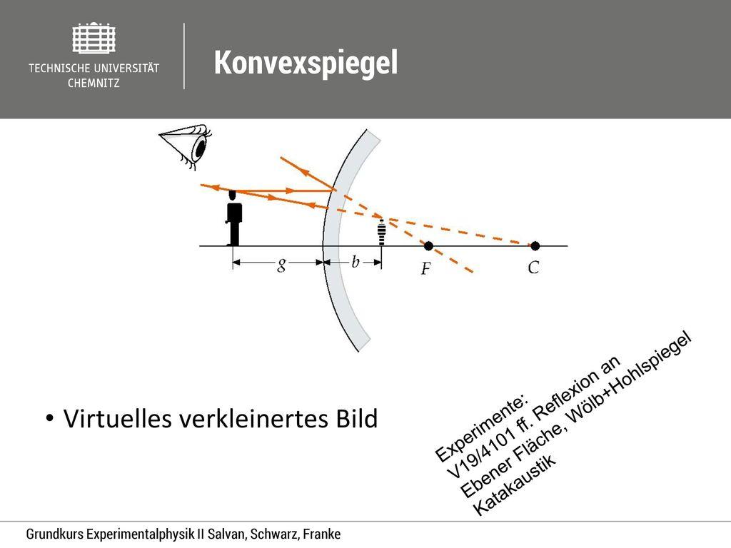 Konvexspiegel Virtuelles verkleinertes Bild