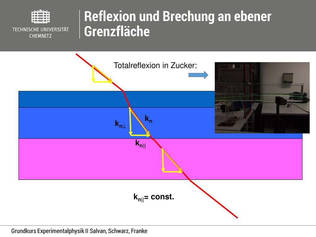 Reflexion und Brechung an ebener Grenzfläche