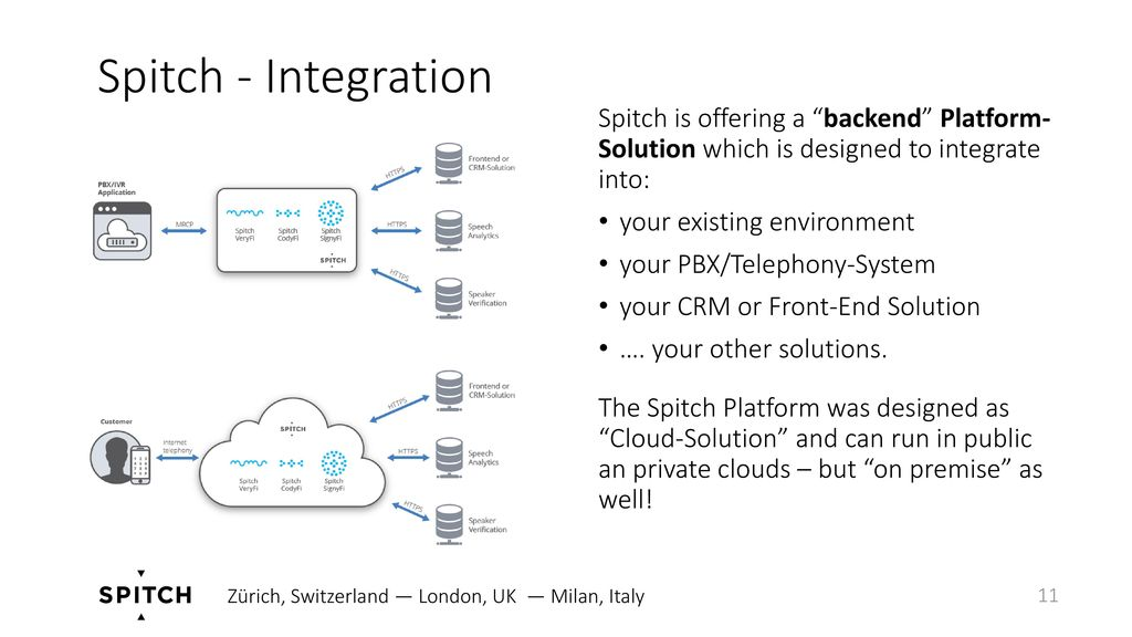 Spitch - Integration Spitch is offering a backend Platform- Solution which is designed to integrate into: