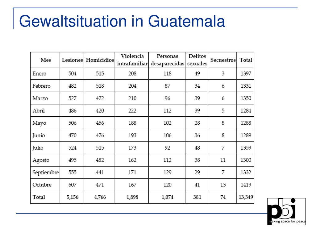 Gewaltsituation in Guatemala