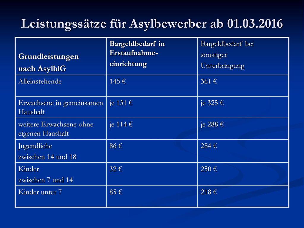 Leistungssätze für Asylbewerber ab 01.03.2016