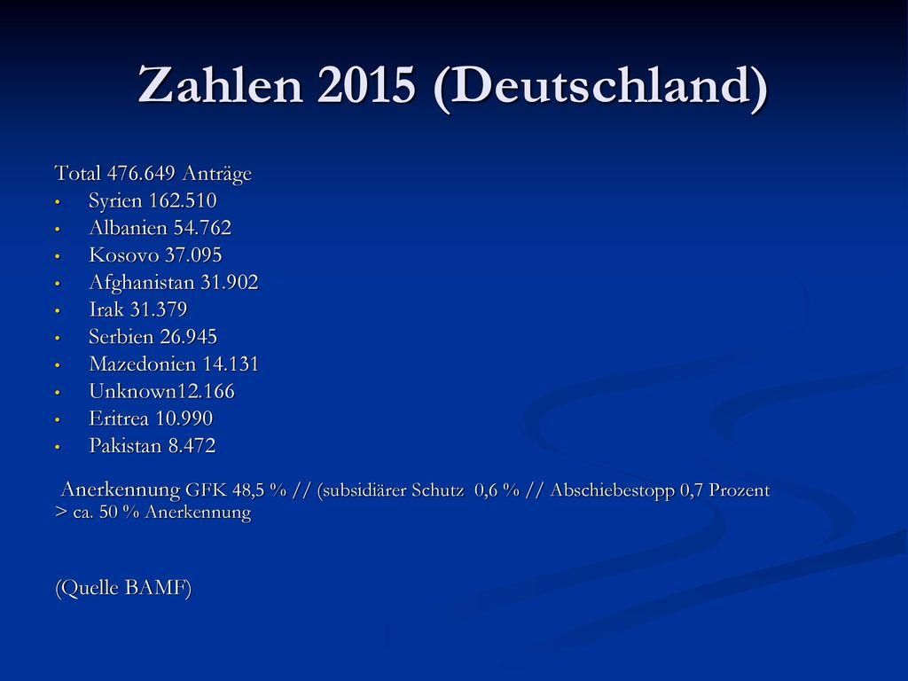 Zahlen 2015 (Deutschland) Total 476.649 Anträge Syrien 162.510