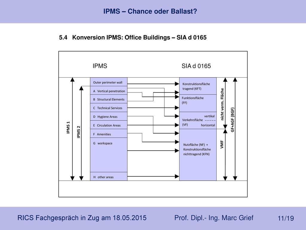 5.4 Konversion IPMS: Office Buildings – SIA d 0165