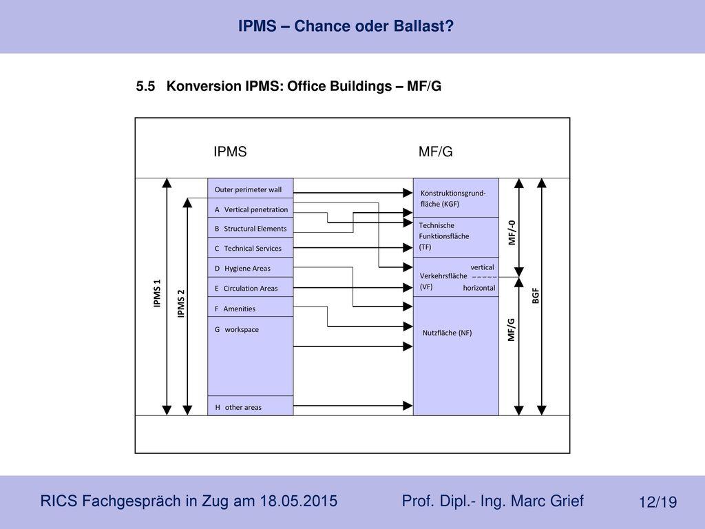 5.5 Konversion IPMS: Office Buildings – MF/G