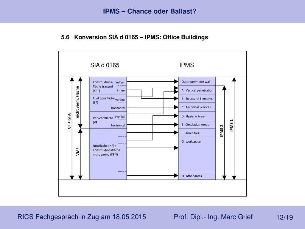 5.6 Konversion SIA d 0165 – IPMS: Office Buildings