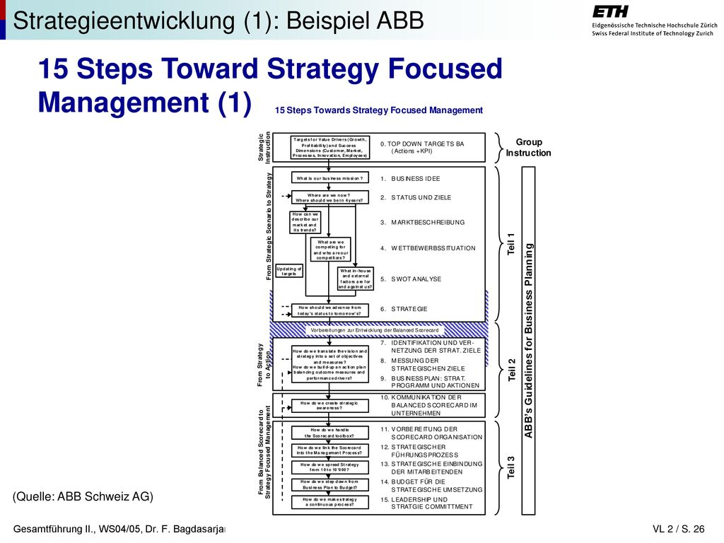 15 Steps Toward Strategy Focused Management (1)