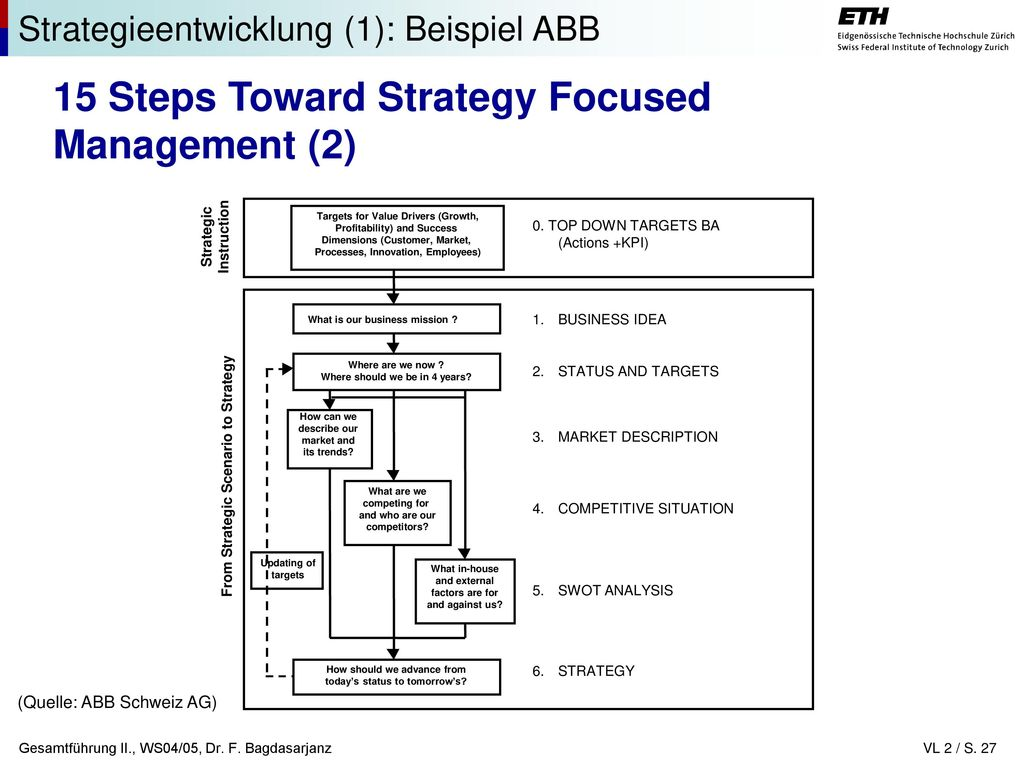 15 Steps Toward Strategy Focused Management (2)