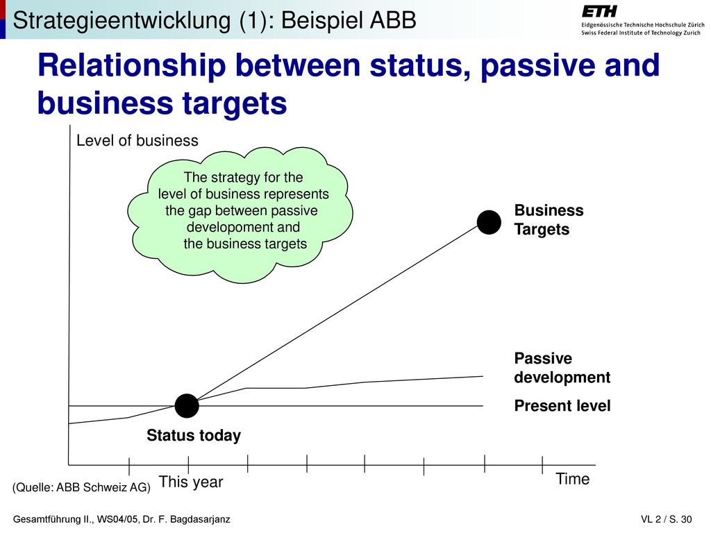 Relationship between status, passive and business targets