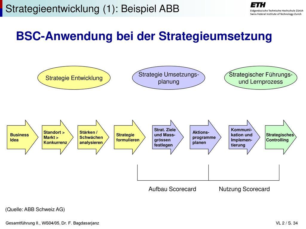 Tolle Bibliothek Strategische Planvorlage Ideen - Beispiel ...