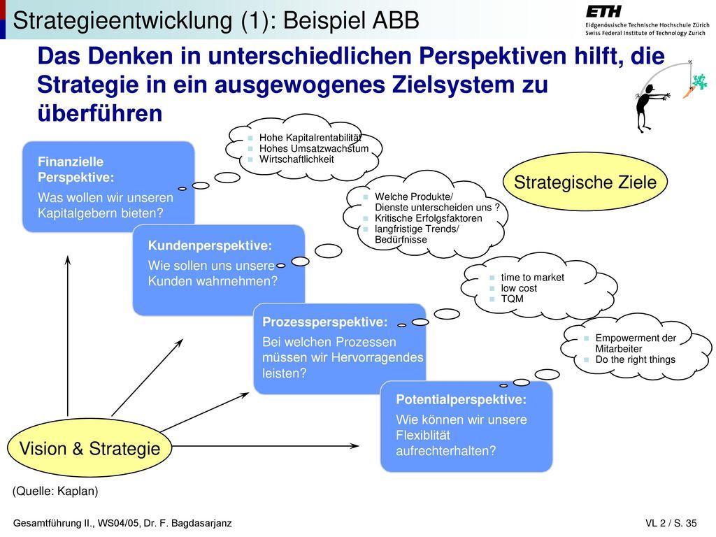 Nett Unternehmensstrategie Vorlage Ideen - Entry Level Resume ...