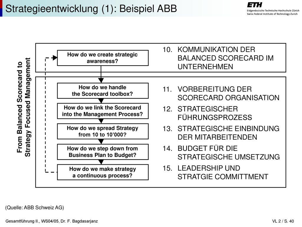 Großzügig Strategische Planvorlage Ideen - Entry Level Resume ...