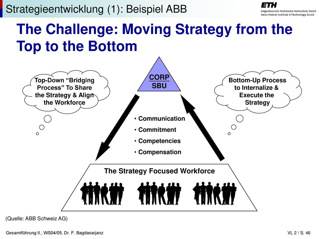 The Strategy Focused Workforce