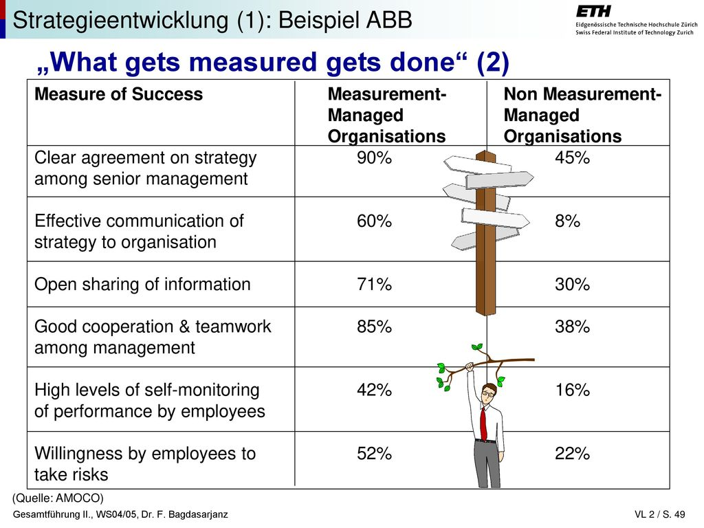 """What gets measured gets done (2)"