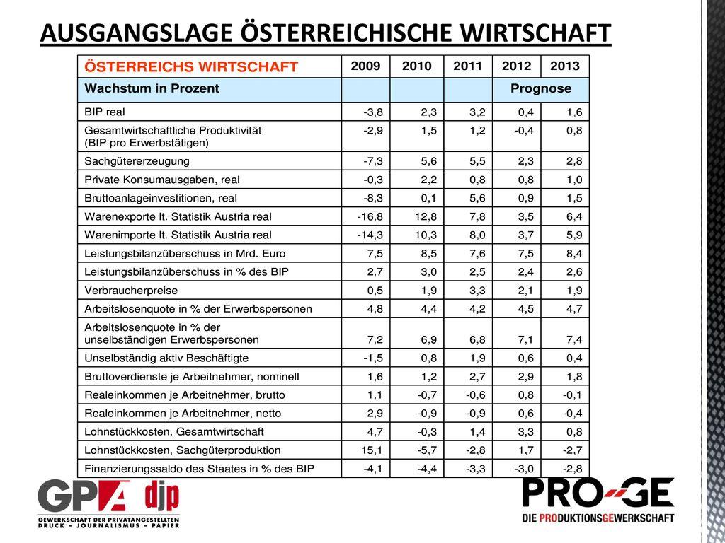 AUSGANGSLAGE ÖSTERREICHISCHE WIRTSCHAFT