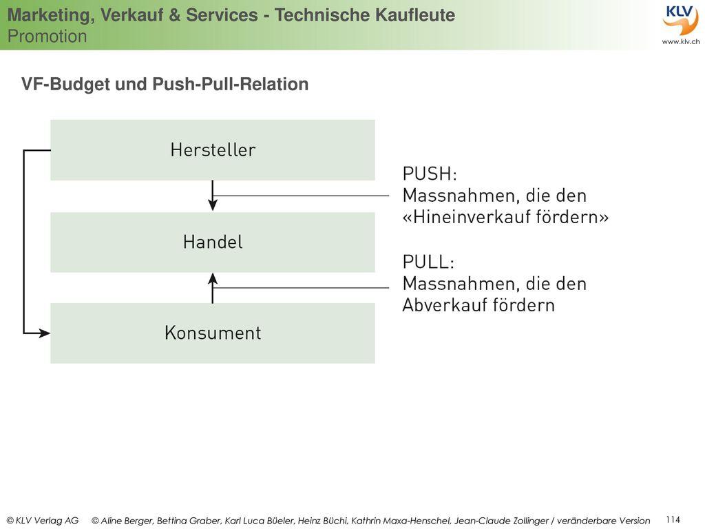 VF-Budget und Push-Pull-Relation