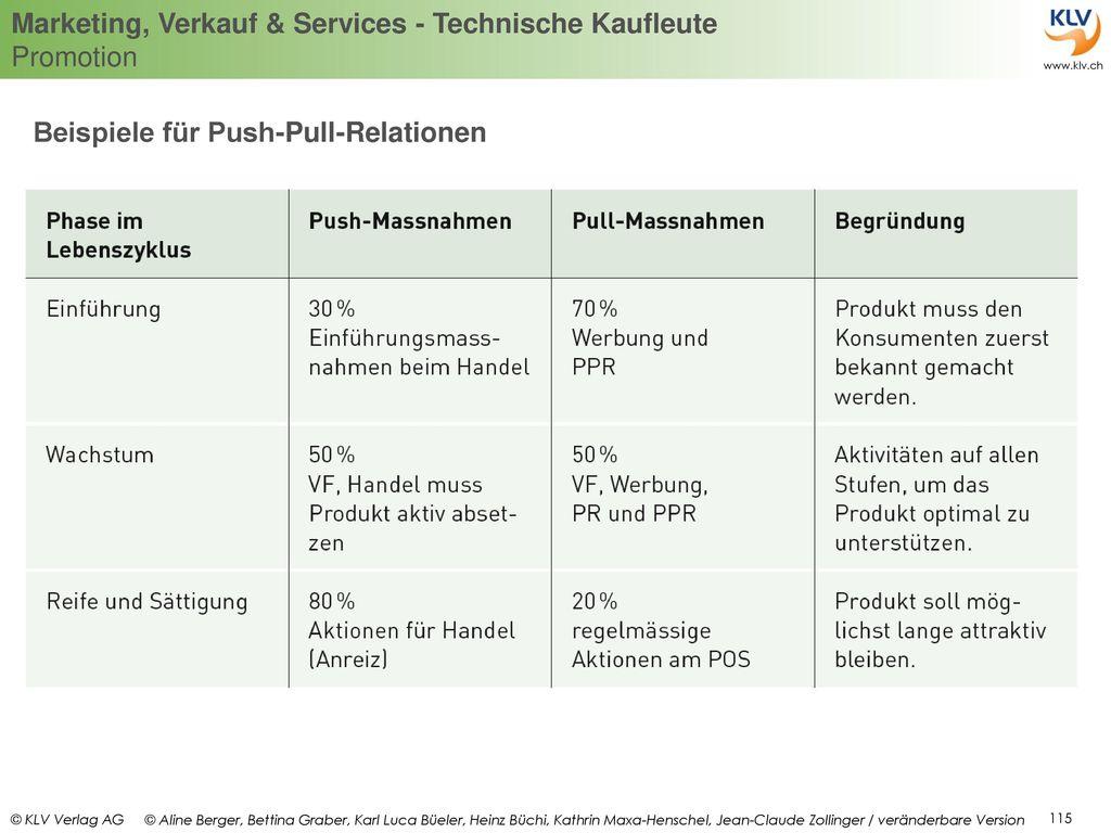 Beispiele für Push-Pull-Relationen