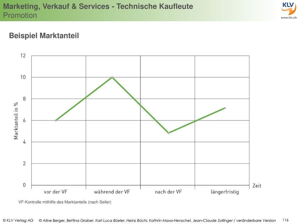 Beispiel Marktanteil VF-Kontrolle mithilfe des Marktanteils (nach Seiler)