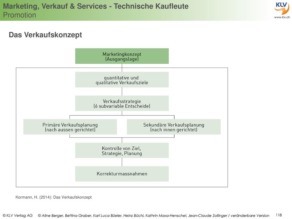 Das Verkaufskonzept Kormann, H. (2014): Das Verkaufskonzept