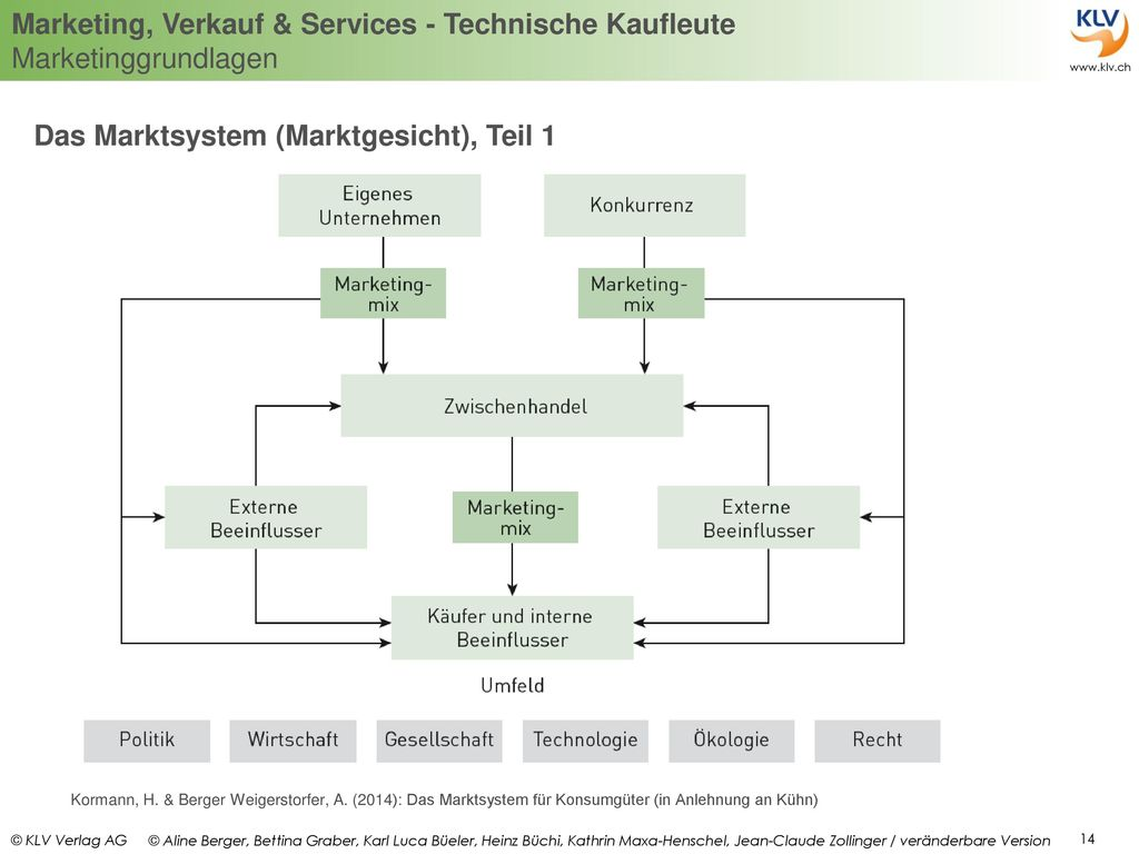Das Marktsystem (Marktgesicht), Teil 1