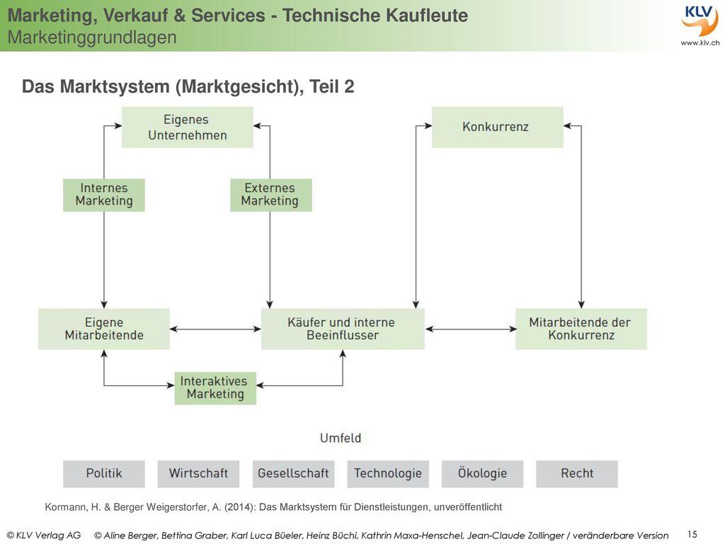Das Marktsystem (Marktgesicht), Teil 2