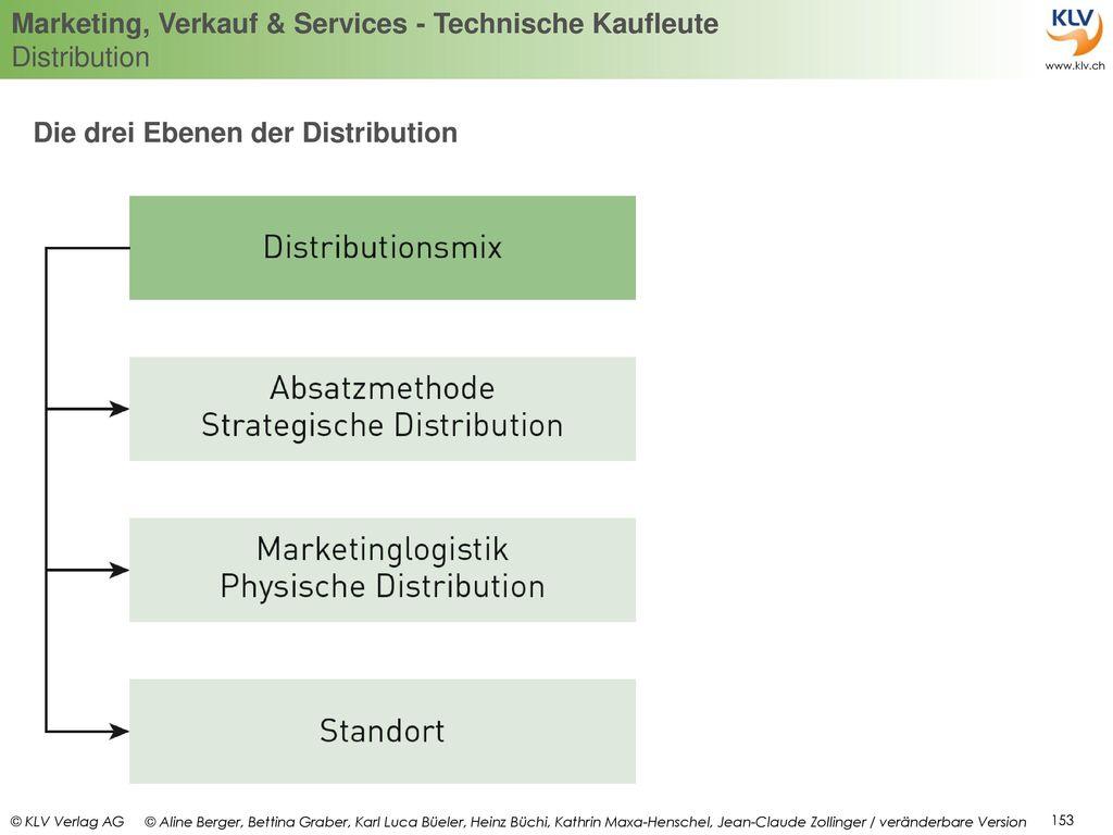 Die drei Ebenen der Distribution