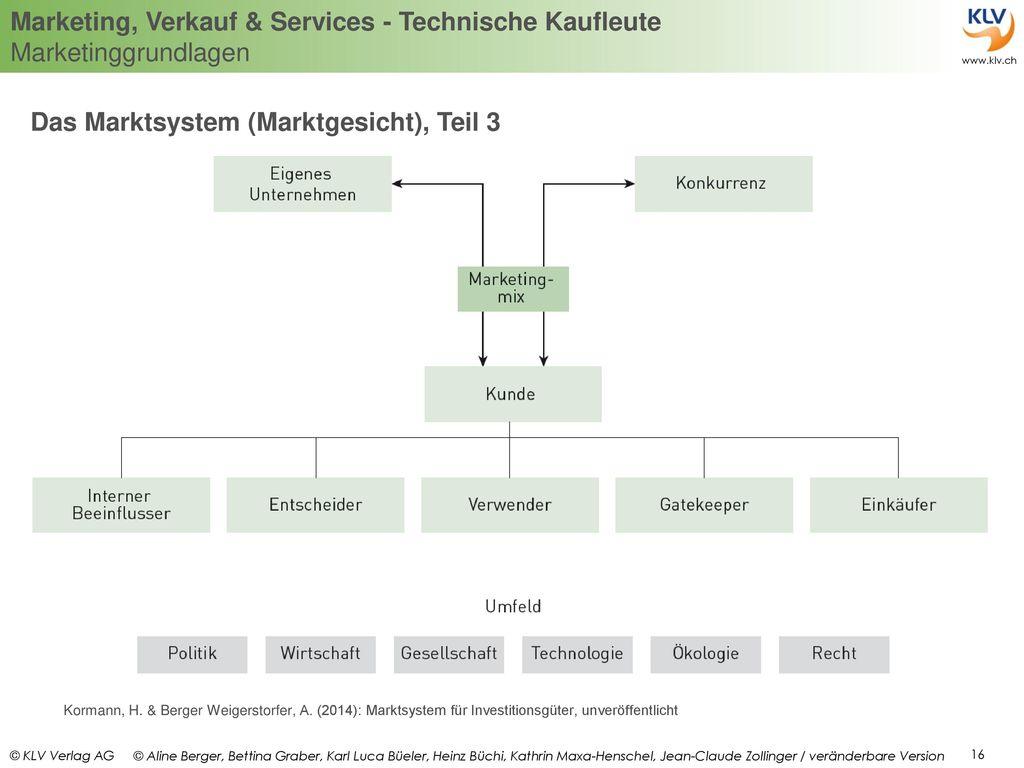 Das Marktsystem (Marktgesicht), Teil 3