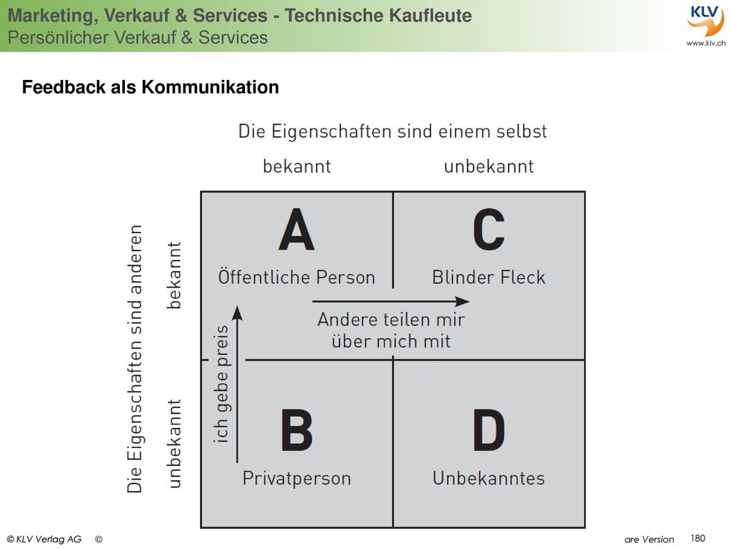 Feedback als Kommunikation