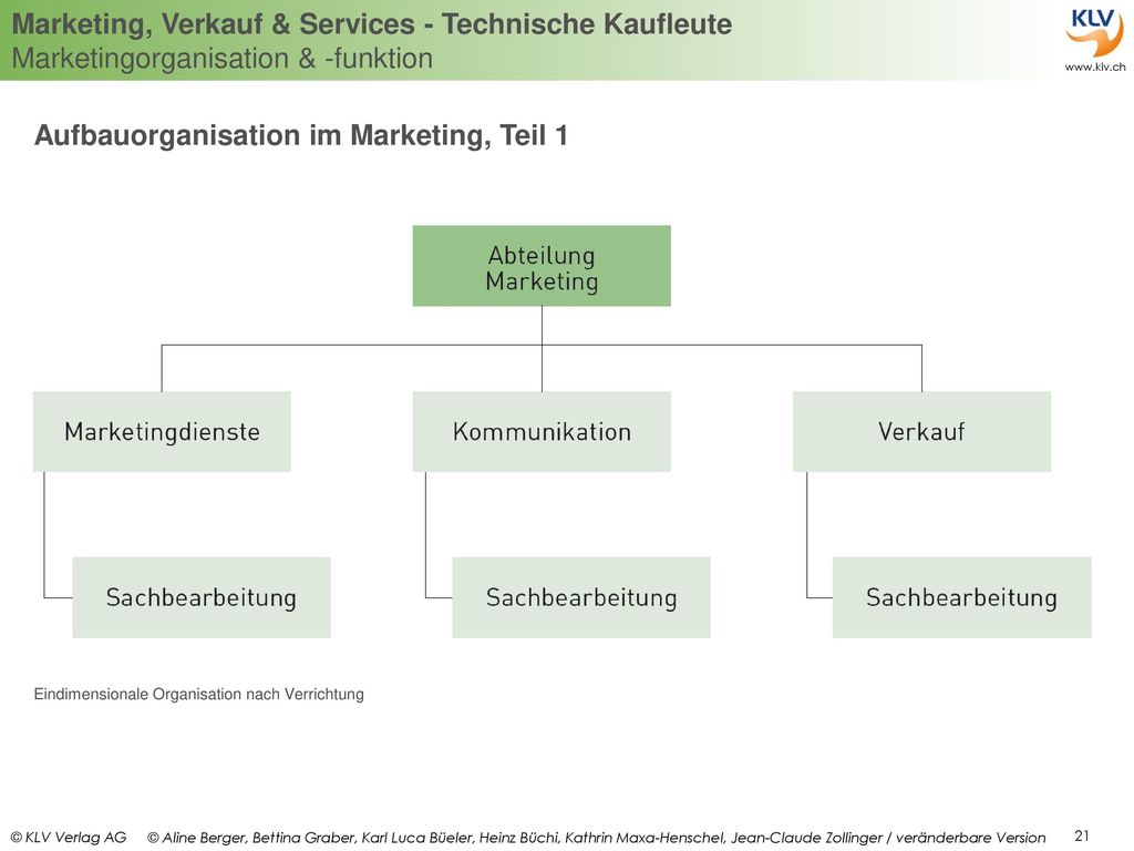 Aufbauorganisation im Marketing, Teil 1