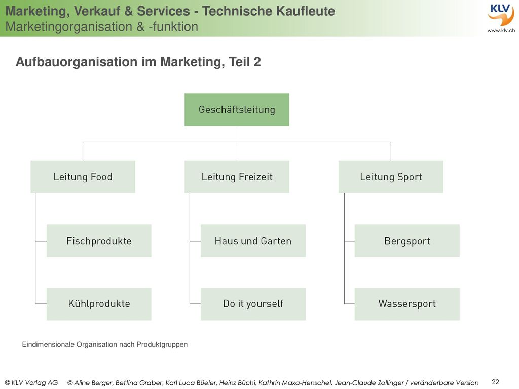 Aufbauorganisation im Marketing, Teil 2