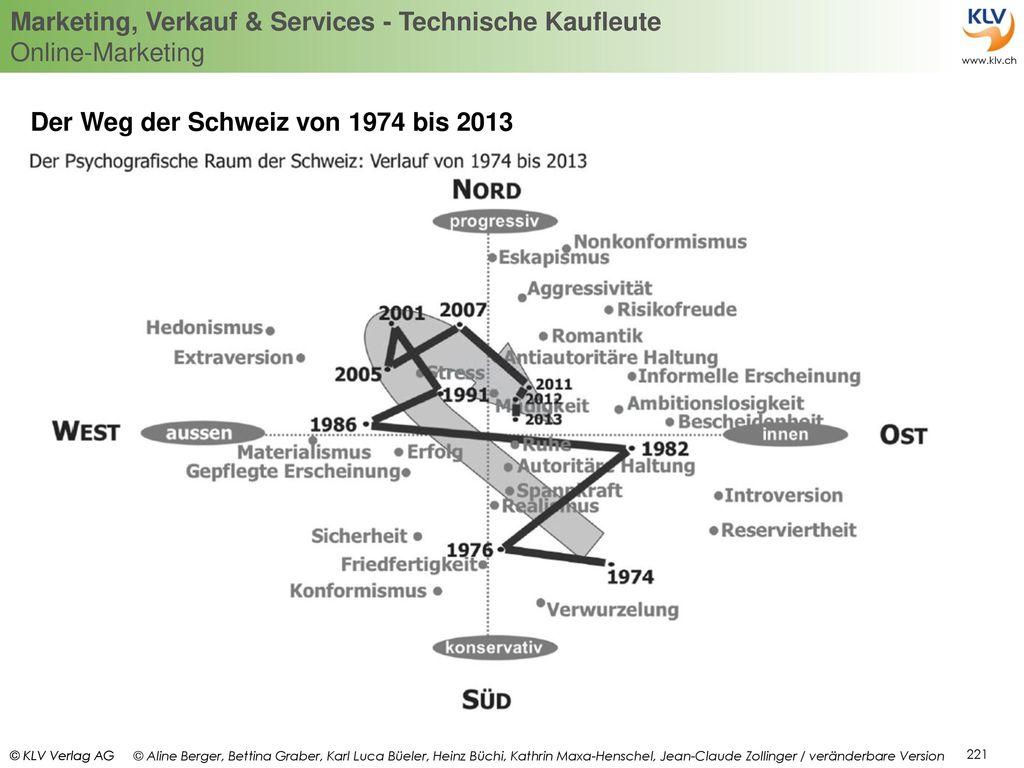 Der Weg der Schweiz von 1974 bis 2013
