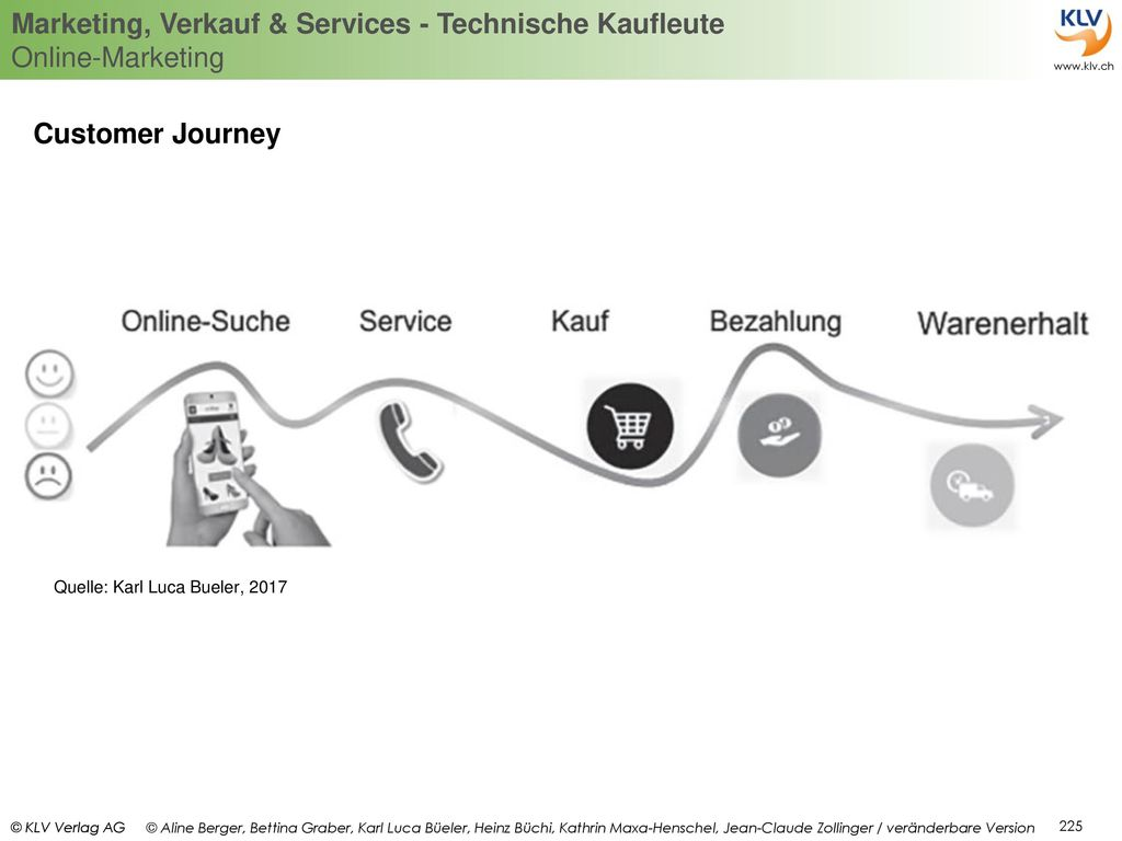 Customer Journey Quelle: Karl Luca Bueler, 2017