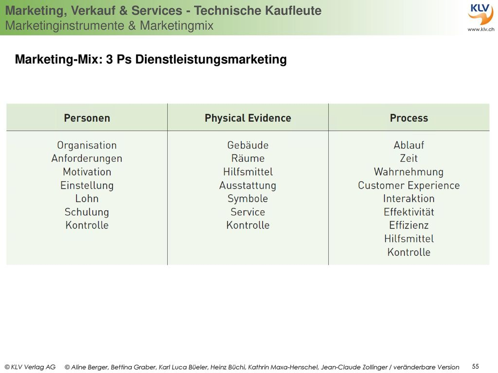 Marketing-Mix: 3 Ps Dienstleistungsmarketing