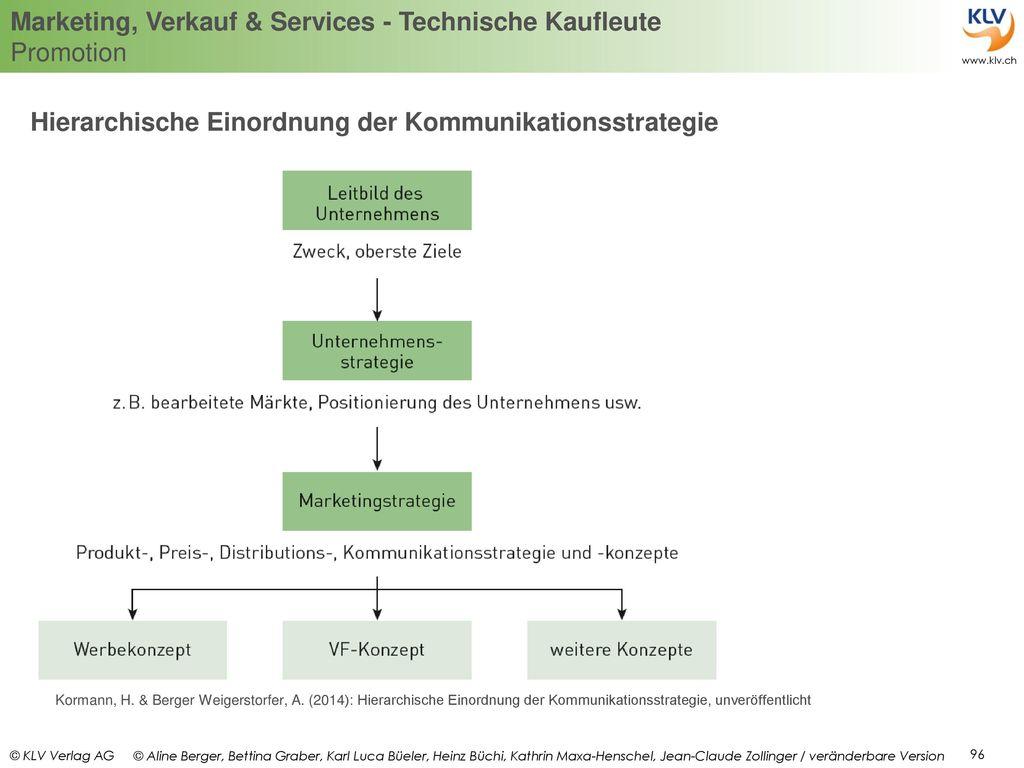 Hierarchische Einordnung der Kommunikationsstrategie