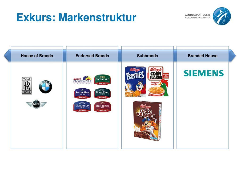 Exkurs: Markenstruktur