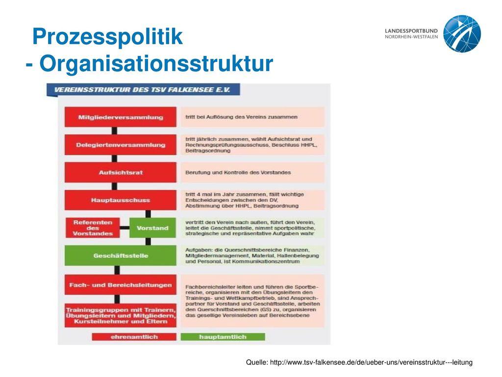 - Organisationsstruktur