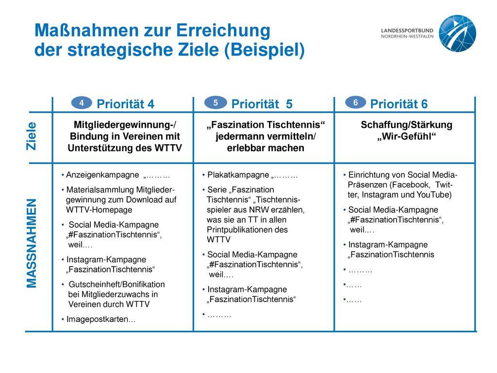 Maßnahmen zur Erreichung der strategische Ziele (Beispiel)
