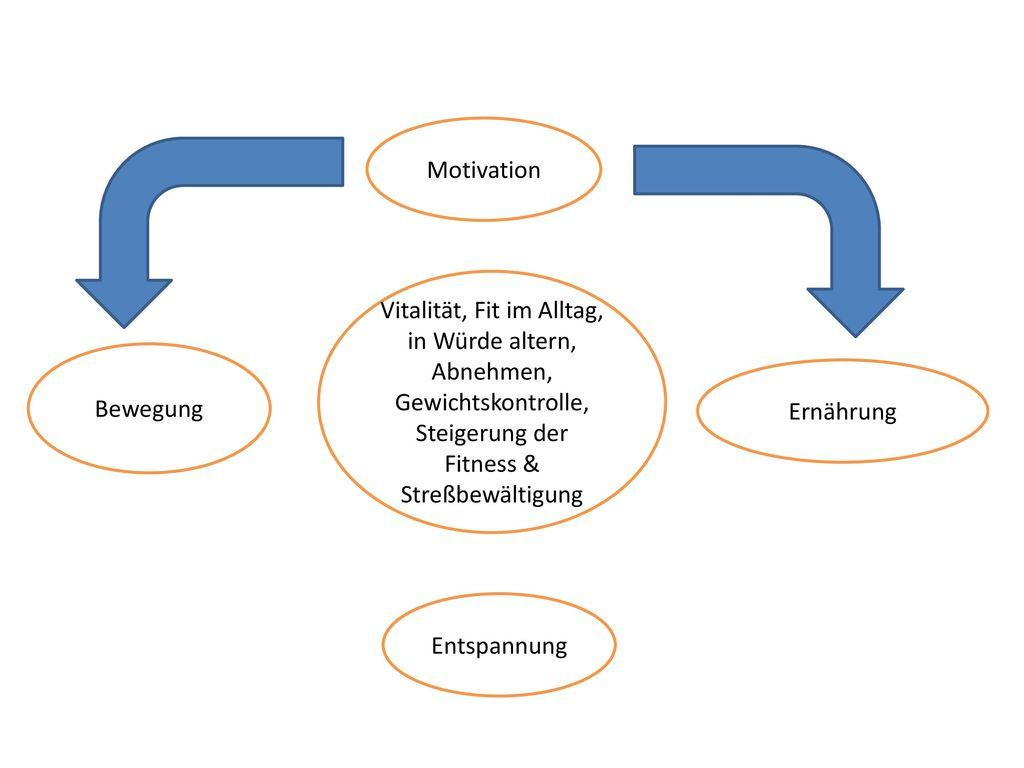 Motivation Vitalität, Fit im Alltag, in Würde altern, Abnehmen, Gewichtskontrolle, Steigerung der Fitness & Streßbewältigung.