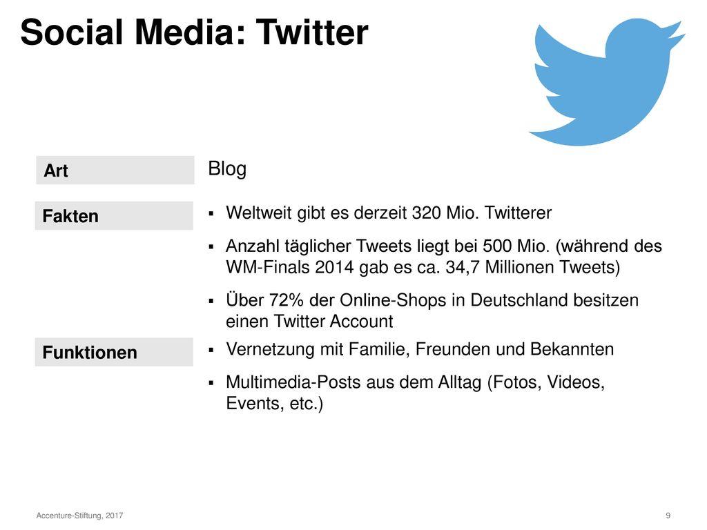 2,4 Stunden Social Media aus Unternehmensperspektive