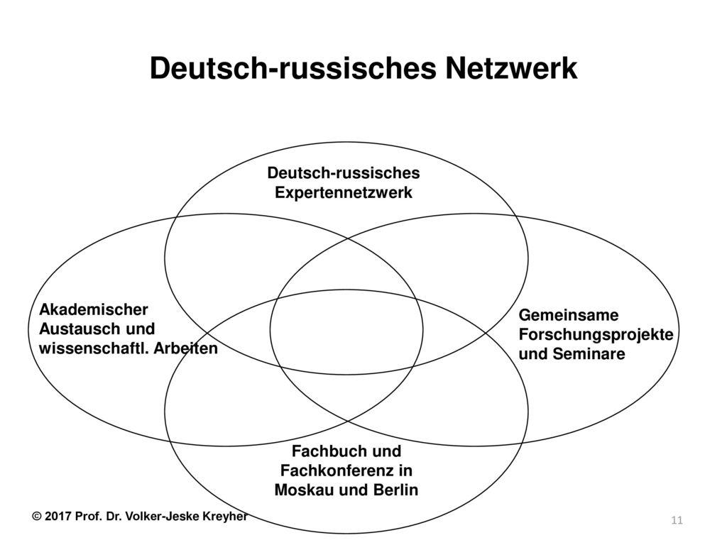 Deutsch-russisches Netzwerk