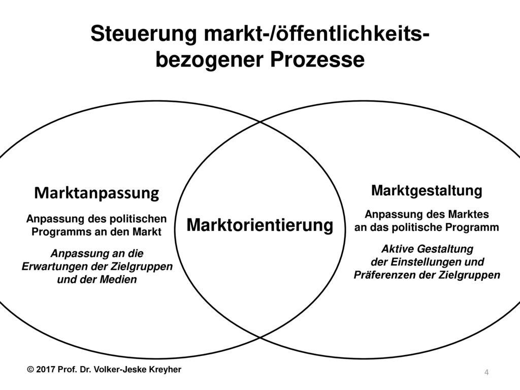 Steuerung markt-/öffentlichkeits- bezogener Prozesse