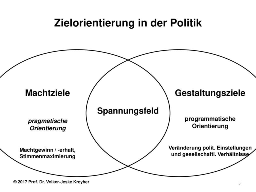 Zielorientierung in der Politik