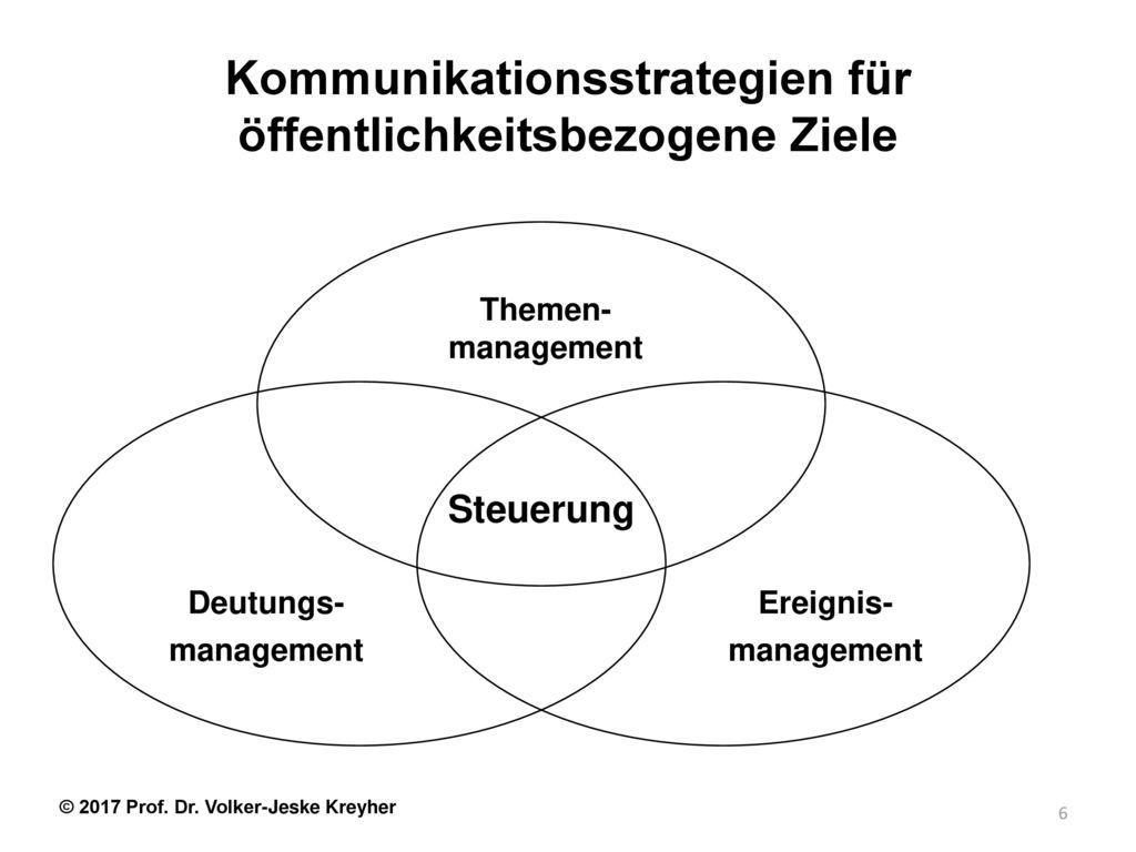 Kommunikationsstrategien für öffentlichkeitsbezogene Ziele