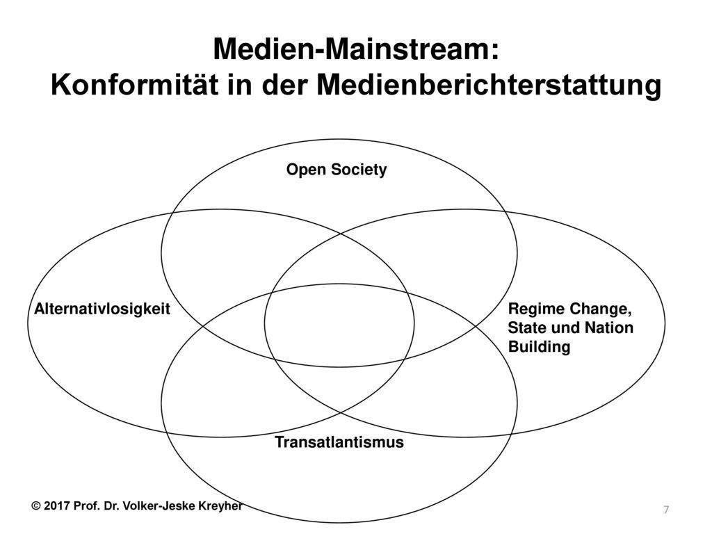 Medien-Mainstream: Konformität in der Medienberichterstattung