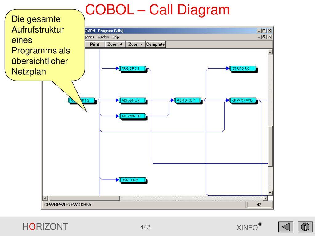 COBOL – Call Diagram Die gesamte Aufrufstruktur eines Programms als übersichtlicher Netzplan